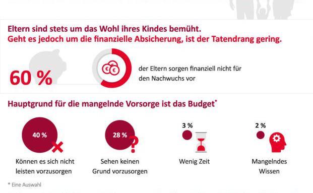 Die meisten Nicht-Sparer unter den Eltern können es sich schlicht nicht leisten. © Swiss Life