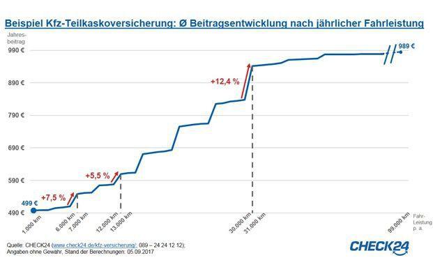 Die Grafik zeigt, wie sehr eine höhere Kilometerzahl den Versicherungsbeitrag beeinflusst. © Check24