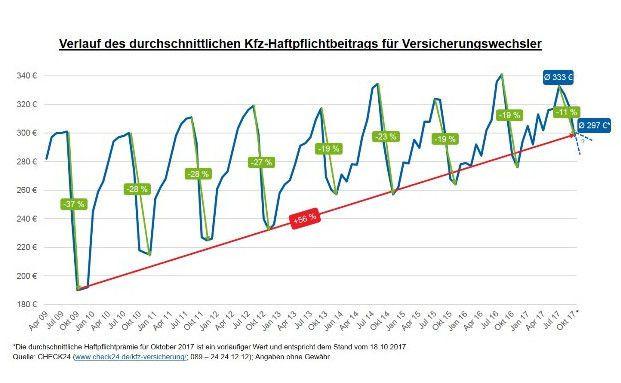 Die Grafik zeigt: 2009 konnten die Menschen bei der Kfz-Versicherung zur gleichen Jahreszeit noch mehr sparen als heute. © Check24