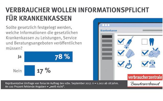 Die Grafik zeigt: Die Mehrheit der Deutschen wünscht sich eine Informationspflicht für die Krankenkassen. © VZBV