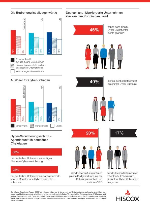 HISCOX Infografik Cyber Readiness Report 2018-2
