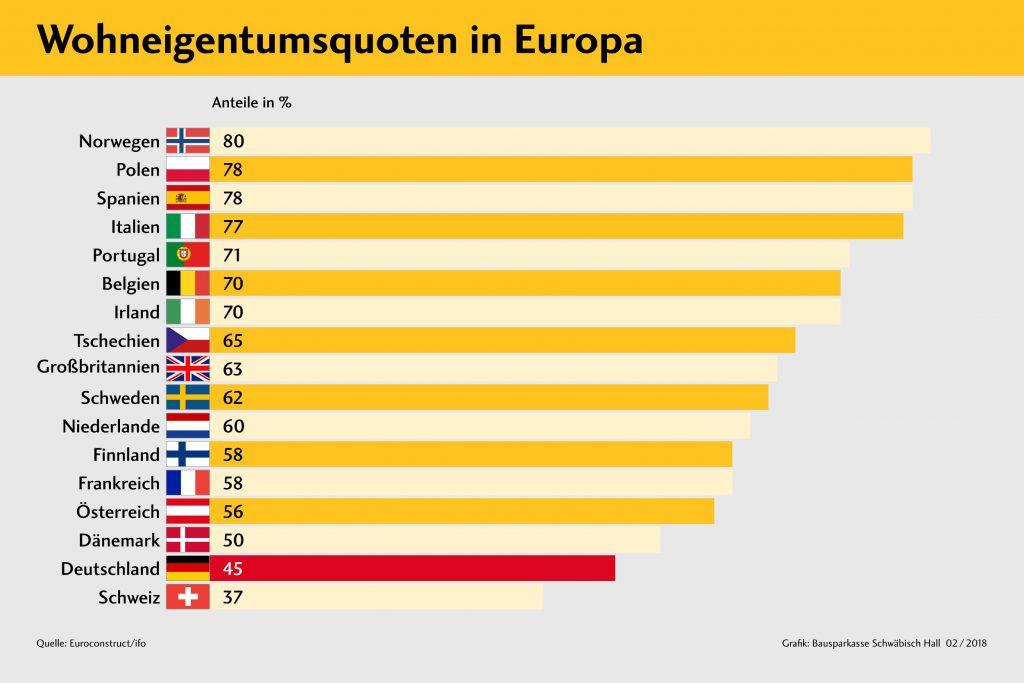 Trotz günstiger Rahmenbedingungen stagniert die Wohneigentumsquote in Deutschland weiterhin. (Grafik: Bausparkasse Schwäbisch Hall)