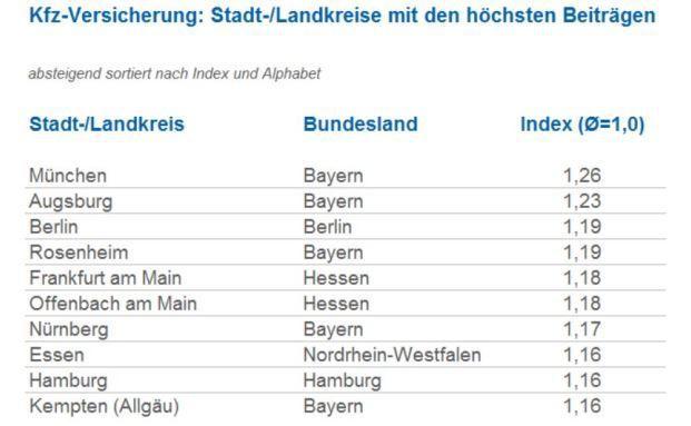 Autofahrer in Augsburg und Münchenzahlen für ihre Kfz-Versicherung besonders viel: 23 beziehungsweise 26 Prozent mehr als der Bundesdurchschnitt. © Check24
