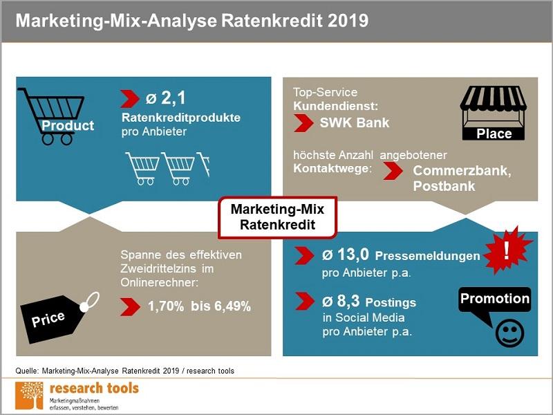 Infografik_Marketing-Mix-Analyse Ratenkredit 2019