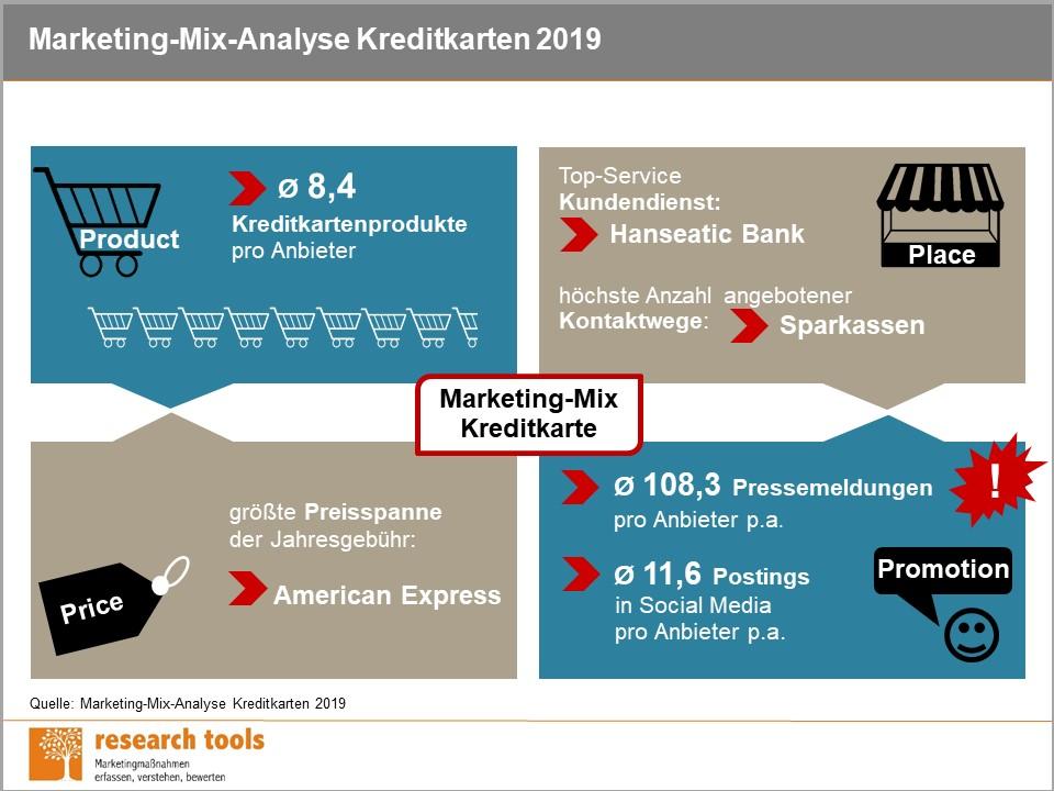 Infografik_Marketing-Mix-Analyse Kreditkarten 2019