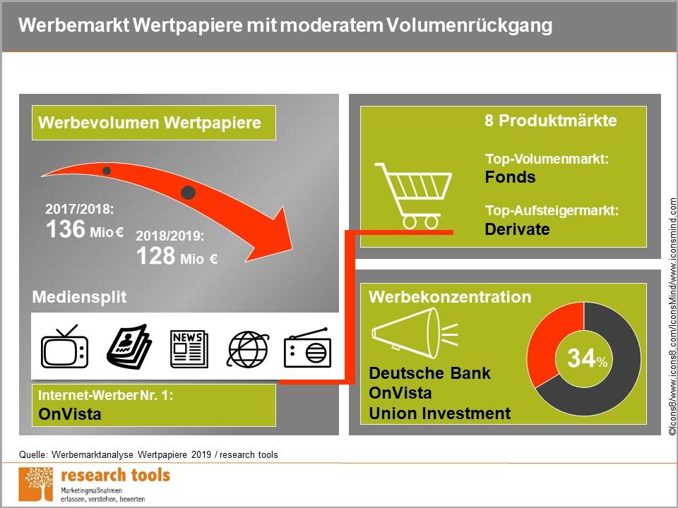 Online Wertpapiere kaufen und verkaufen